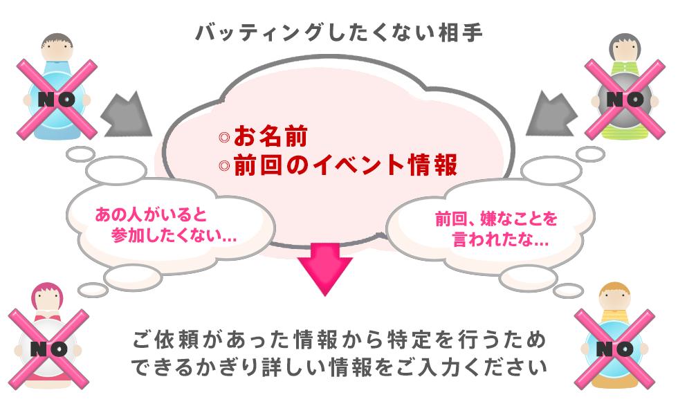 ノーバッティングシステムのイメージ